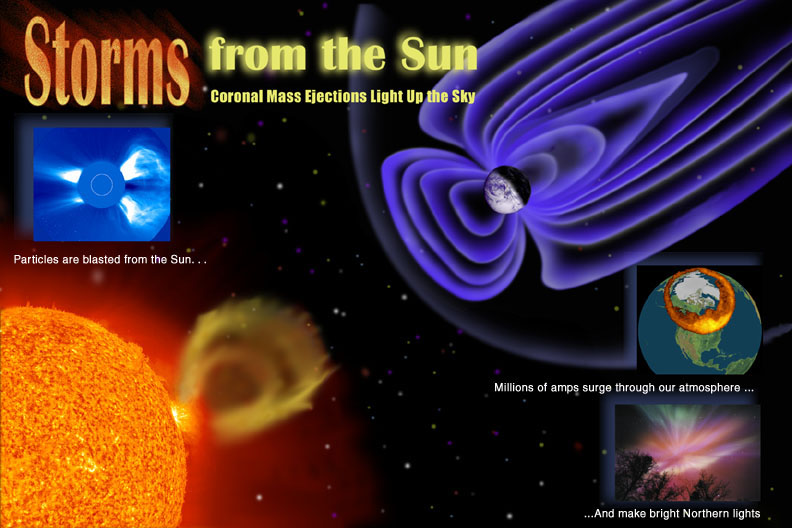 Solstorm. Coronal mass ejections